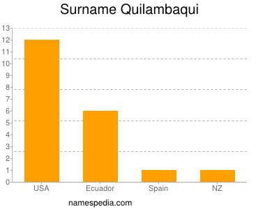 Surname Quilambaqui