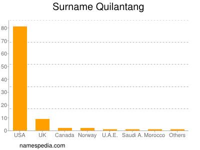Surname Quilantang