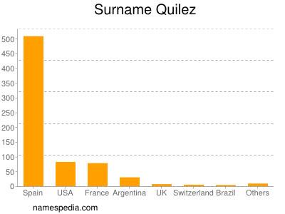 Surname Quilez