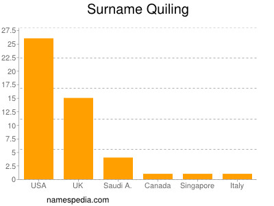 Surname Quiling