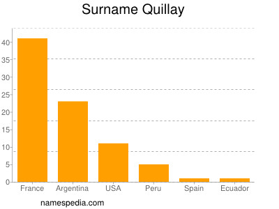 Surname Quillay