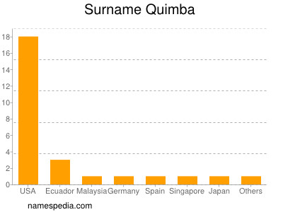 Surname Quimba