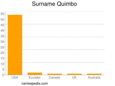 Surname Quimbo