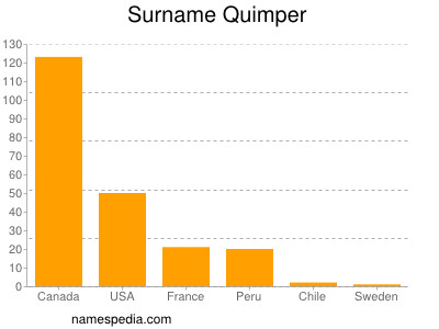 Surname Quimper