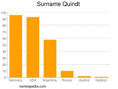 Surname Quindt