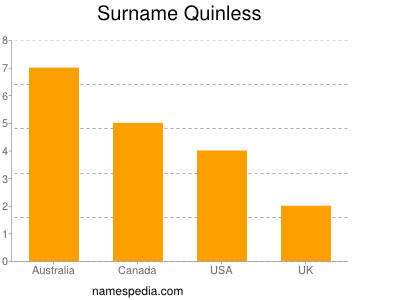 Surname Quinless