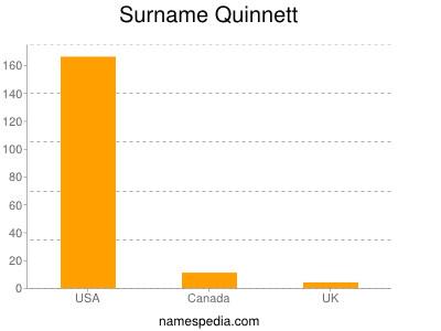 Surname Quinnett