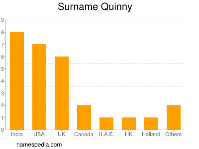Surname Quinny