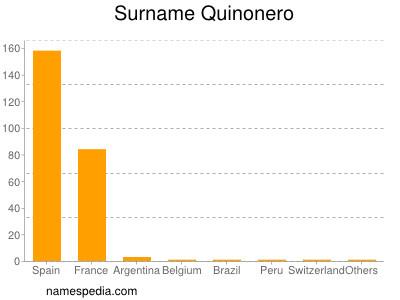 Surname Quinonero
