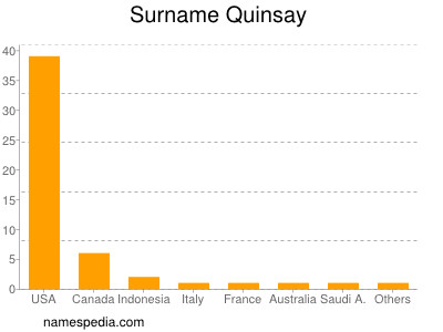 Surname Quinsay
