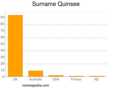 Surname Quinsee