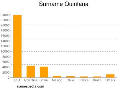 Surname Quintana
