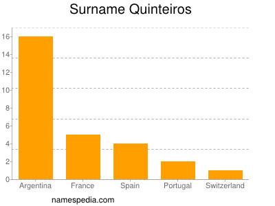 Surname Quinteiros
