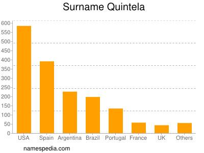 Surname Quintela