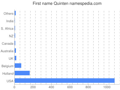 Given name Quinten