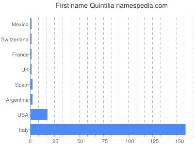 Given name Quintilia