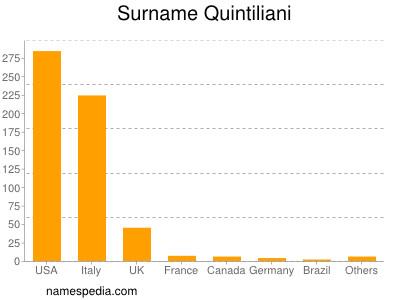 Surname Quintiliani