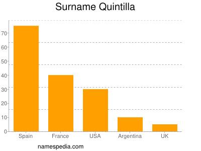 Surname Quintilla