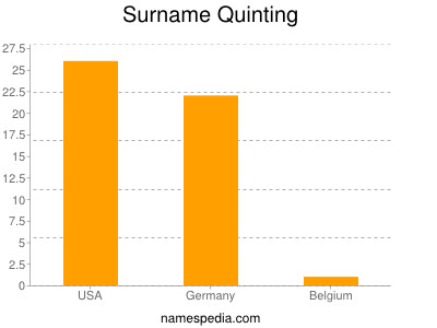 Surname Quinting