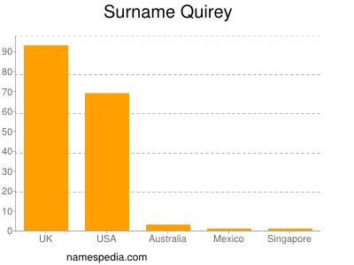 Surname Quirey