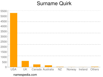 Surname Quirk