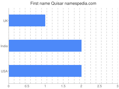 Given name Quisar