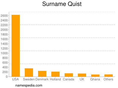 Surname Quist