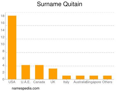 Surname Quitain