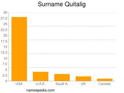 Surname Quitalig