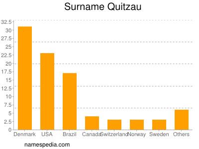 Surname Quitzau