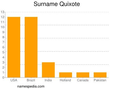 Surname Quixote