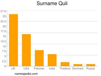 Surname Quli