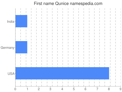 Given name Qunice