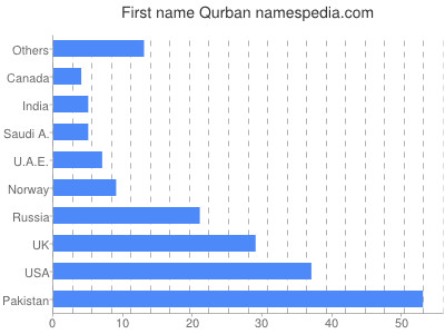 Given name Qurban
