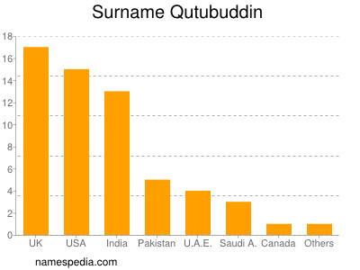 Surname Qutubuddin