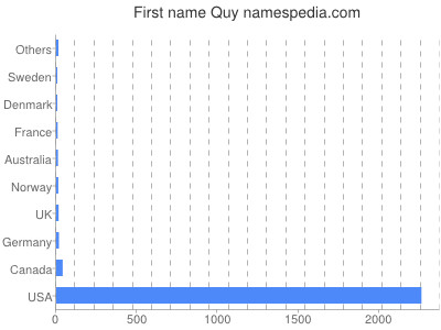 Given name Quy