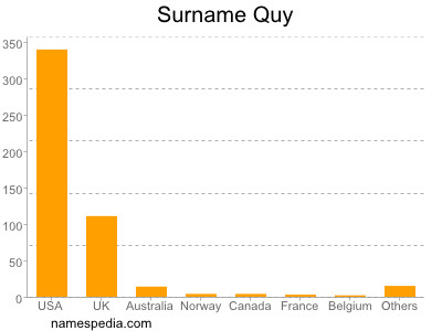 Surname Quy