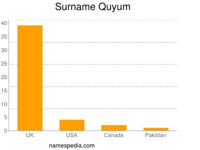 Surname Quyum