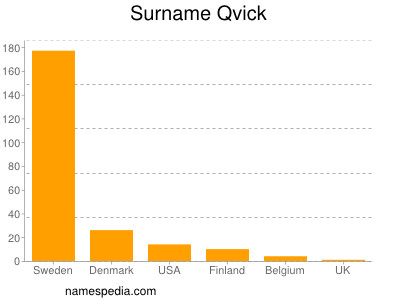 Surname Qvick