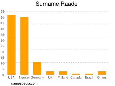 Surname Raade