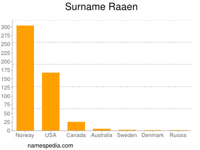 Surname Raaen