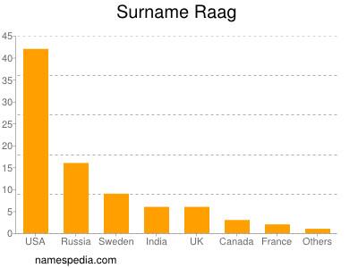 Surname Raag