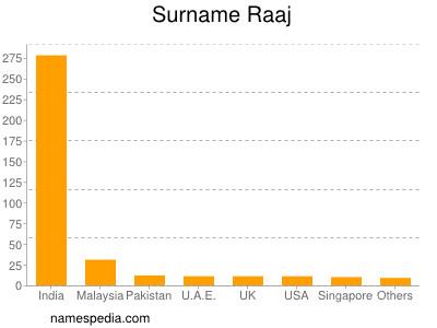 Surname Raaj