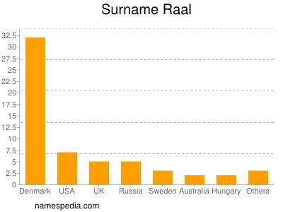 Surname Raal