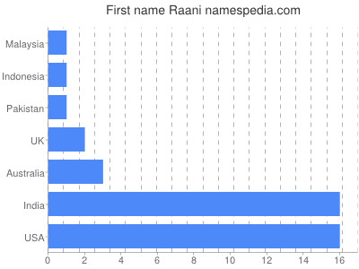 Given name Raani