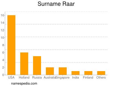 Surname Raar