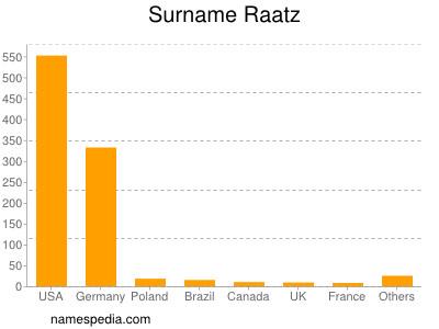 Surname Raatz