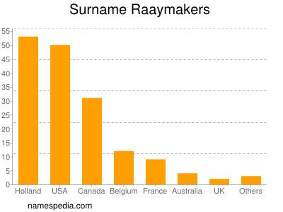 Surname Raaymakers