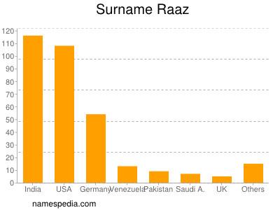 Surname Raaz