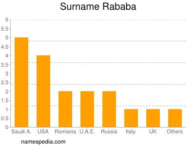 Surname Rababa